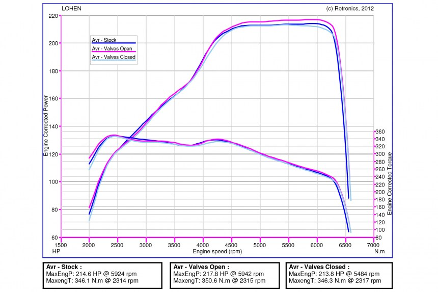 remus-lohen-mini-exhaust-system-before-and-after-dyno-runs