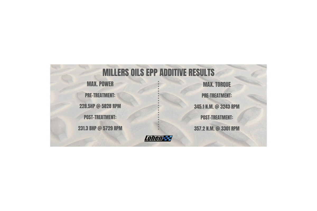 Millers Additive Testing