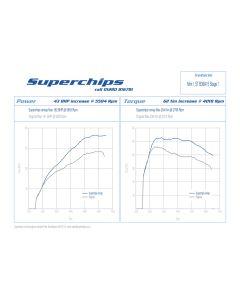 Stage 1 Superchips Tune For MINI F56 Cooper 1.5L Remap
