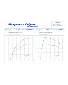 Stage 2 Superchips Tune For MINI F56 Cooper 1.5L Remap