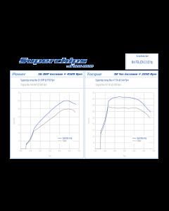 Superchips MINI F Series 2.0 JCW Stage 1 Remap