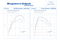Superchips F series MINI Cooper D Remap