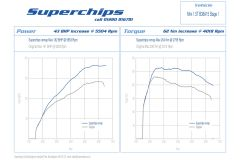Stage 1 Superchips Tune For MINI F56 Cooper 1.5L Remap