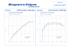 Superchips MINI Cooper 2010+ Remap (Gen 2)