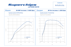 Superchips MINI F Series 2.0 JCW Stage 1 Remap