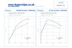 Superchips Gen 2 Cooper D Stage 1 Remap