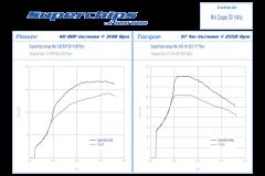 Superchips Gen 2 MINI SD Stage 1 Remap 2011+