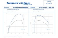 Superchips MINI One D F56 Remap