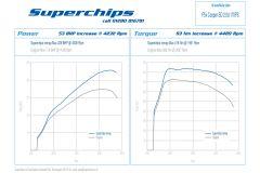 Superchips MINI F-Series SD Remap ECU Tune F56 F55 F57 F54 F60