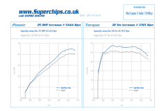 Superchips Stage 1 Remap For Gen 2 Cooper S