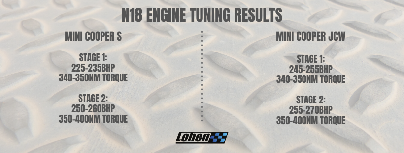 Estimated results for N18 performance tuning
